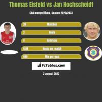 Thomas Eisfeld vs Jan Hochscheidt h2h player stats