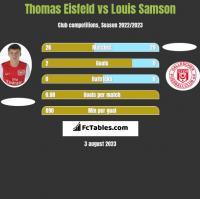 Thomas Eisfeld vs Louis Samson h2h player stats