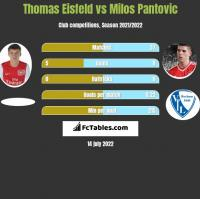 Thomas Eisfeld vs Milos Pantovic h2h player stats