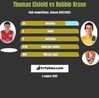Thomas Eisfeld vs Robbie Kruse h2h player stats