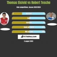 Thomas Eisfeld vs Robert Tesche h2h player stats