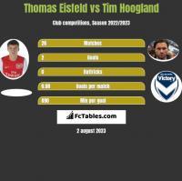 Thomas Eisfeld vs Tim Hoogland h2h player stats