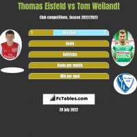 Thomas Eisfeld vs Tom Weilandt h2h player stats