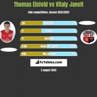 Thomas Eisfeld vs Vitaly Janelt h2h player stats