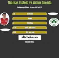 Thomas Eisfeld vs Adam Gnezda h2h player stats