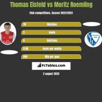 Thomas Eisfeld vs Moritz Roemling h2h player stats