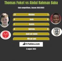 Thomas Foket vs Abdul Rahman Baba h2h player stats
