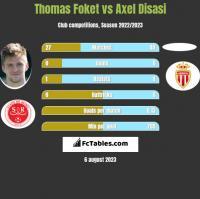 Thomas Foket vs Axel Disasi h2h player stats