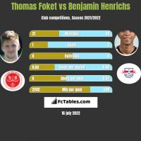 Thomas Foket vs Benjamin Henrichs h2h player stats