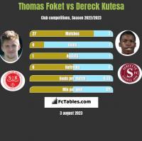 Thomas Foket vs Dereck Kutesa h2h player stats