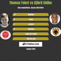 Thomas Foket vs Djibril Sidibe h2h player stats