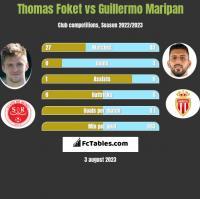 Thomas Foket vs Guillermo Maripan h2h player stats