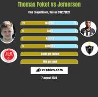 Thomas Foket vs Jemerson h2h player stats