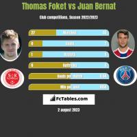 Thomas Foket vs Juan Bernat h2h player stats