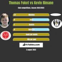 Thomas Foket vs Kevin Rimane h2h player stats