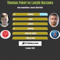 Thomas Foket vs Lavyin Kurzawa h2h player stats