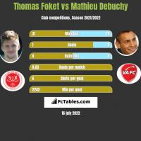 Thomas Foket vs Mathieu Debuchy h2h player stats