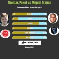 Thomas Foket vs Miguel Trauco h2h player stats