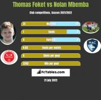 Thomas Foket vs Nolan Mbemba h2h player stats