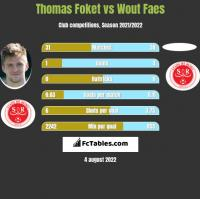 Thomas Foket vs Wout Faes h2h player stats