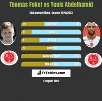 Thomas Foket vs Yunis Abdelhamid h2h player stats