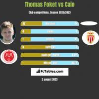 Thomas Foket vs Caio h2h player stats