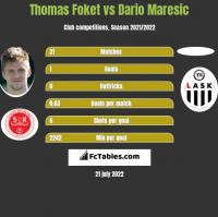 Thomas Foket vs Dario Maresic h2h player stats