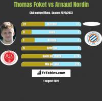 Thomas Foket vs Arnaud Nordin h2h player stats