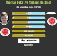 Thomas Foket vs Thibault De Smet h2h player stats