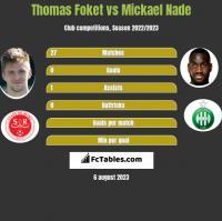 Thomas Foket vs Mickael Nade h2h player stats