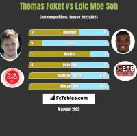 Thomas Foket vs Loic Mbe Soh h2h player stats
