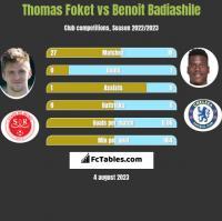 Thomas Foket vs Benoit Badiashile h2h player stats