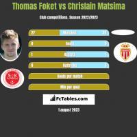 Thomas Foket vs Chrislain Matsima h2h player stats