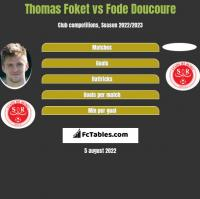Thomas Foket vs Fode Doucoure h2h player stats
