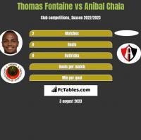 Thomas Fontaine vs Anibal Chala h2h player stats