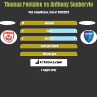 Thomas Fontaine vs Anthony Soubervie h2h player stats