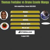 Thomas Fontaine vs Bruno Ecuele Manga h2h player stats