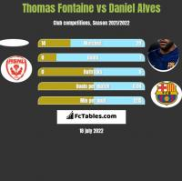 Thomas Fontaine vs Daniel Alves h2h player stats