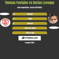 Thomas Fontaine vs Dorian Leveque h2h player stats
