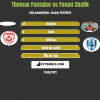 Thomas Fontaine vs Fouad Chafik h2h player stats