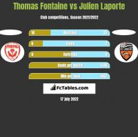 Thomas Fontaine vs Julien Laporte h2h player stats
