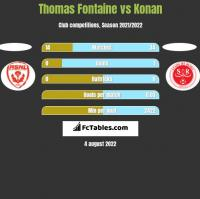 Thomas Fontaine vs Konan h2h player stats