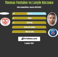 Thomas Fontaine vs Lavyin Kurzawa h2h player stats