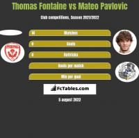 Thomas Fontaine vs Mateo Pavlovic h2h player stats