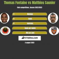 Thomas Fontaine vs Matthieu Saunier h2h player stats