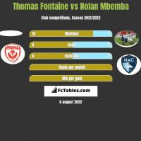 Thomas Fontaine vs Nolan Mbemba h2h player stats