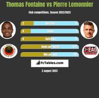 Thomas Fontaine vs Pierre Lemonnier h2h player stats