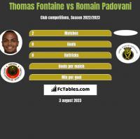 Thomas Fontaine vs Romain Padovani h2h player stats
