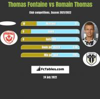 Thomas Fontaine vs Romain Thomas h2h player stats