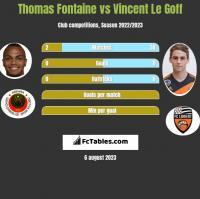 Thomas Fontaine vs Vincent Le Goff h2h player stats